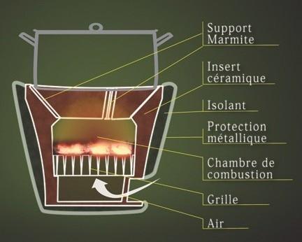Plan te bois for Chambre de combustion