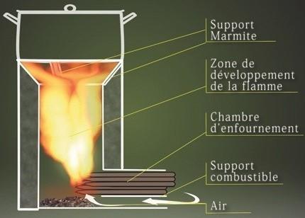 Plan te bois for Les types de combustion